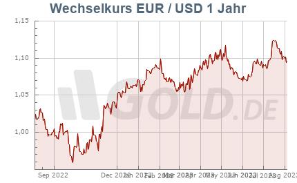 Wechselkurs Euro/Dollar, 1 Jahr