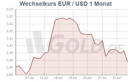 Wechselkurs Euro/Dollar, 1 Monat