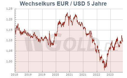 Wechselkurs Euro/Dollar, 5 Jahre