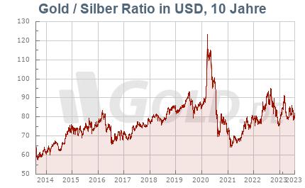 Gold/Silber Verhältnis