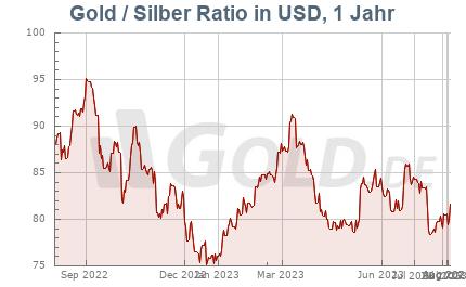 Ratio Gold/Silber, 1 Jahr