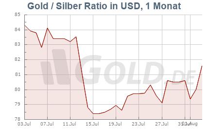 Ratio Gold/Silber, 1 Monat