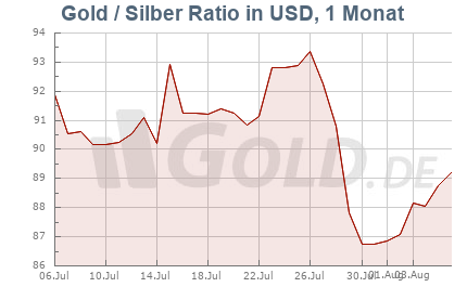 Ratio Gold/Silber, 1 Monat