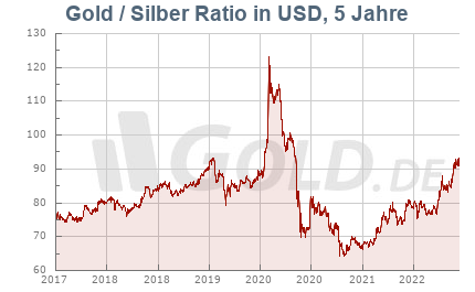Ratio Gold/Silber, 5 Jahre