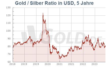 Ratio Gold/Silber, 5 Jahre