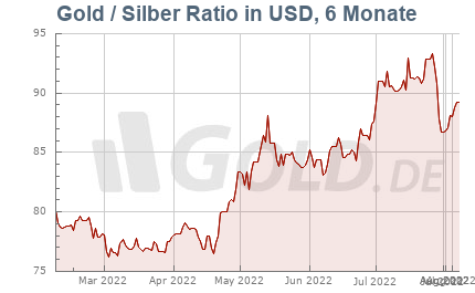 Gold Silber Ratio 6 Monate