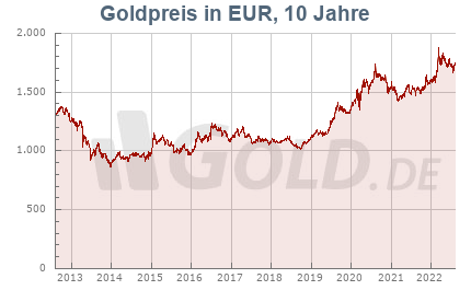 Goldkurs in EUR, 10 Jahre