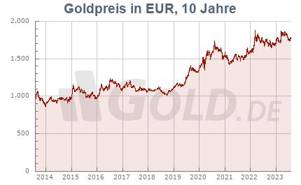 Goldkurs in EUR, 10 Jahre