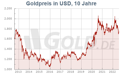 Chart Historischer Goldkurs in Dollar USD