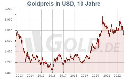 Historischer Goldkurs in Dollar USD