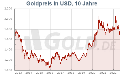 Goldkurs in USD, 10 Jahre