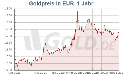Goldkurs in Euro EUR, 1 Jahr