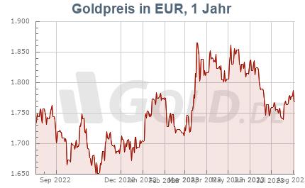 Goldkurs in EUR, 1 Jahr
