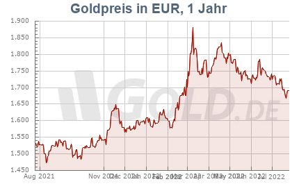 Goldkurs in EUR, 1 Jahr