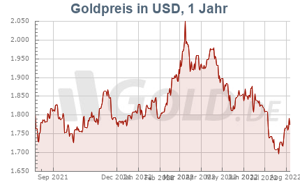 Goldpreis in US-Dollar 1 Jahres Chart