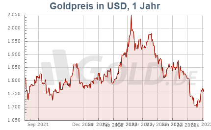Goldkurs in USD, 1 Jahr