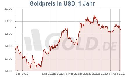 Goldkurs in USD, 1 Jahr