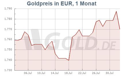 Goldkurs in Euro EUR, 1 Monat