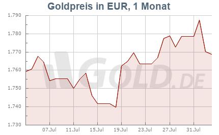 Goldkurs in EUR, 1 Monat