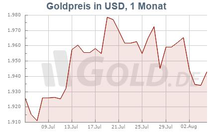 Goldkurs in USD, 1 Monat