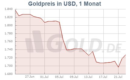 Goldkurs in USD, 1 Monat