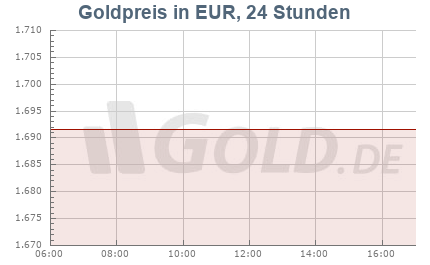 Unzenpreis Gold in Euro