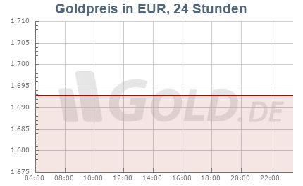 Goldpreis 24 Stunden in Euro