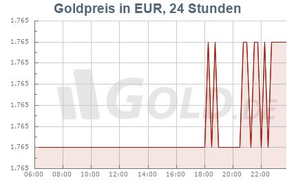 Goldpreis Heute