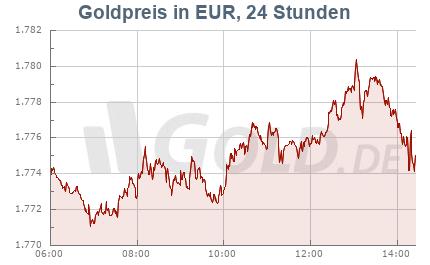 Goldkurs in EUR, 24 Stunden
