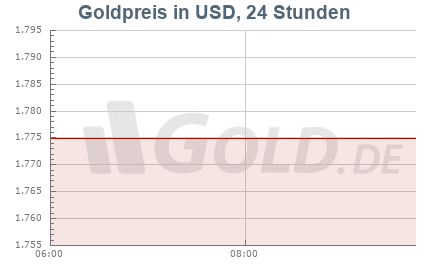 Unzenpreis Gold in US-Dollar
