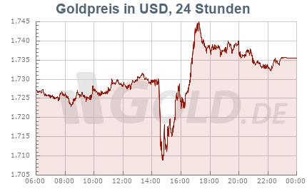 Goldkurs in Dollar USD, 24 Stunden