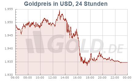 Goldkurs in USD, 24 Stunden