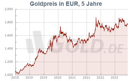 Goldkurs in Euro EUR, 5 Jahre