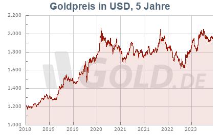Goldkurs 5 Jahre