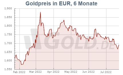 Goldkurs in Euro, 6 Monate
