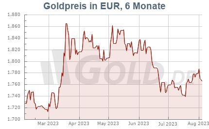 goldpreis aktuell in euro pro kilo