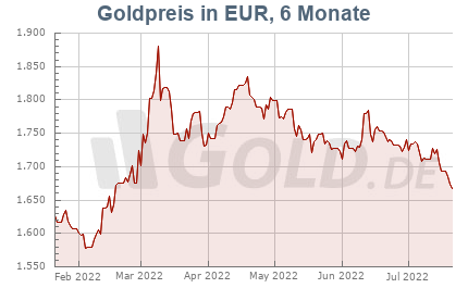 Goldkurs in Euro, 6 Monate
