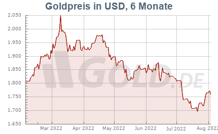 Goldkurs in Dollar USD, 6 Monate