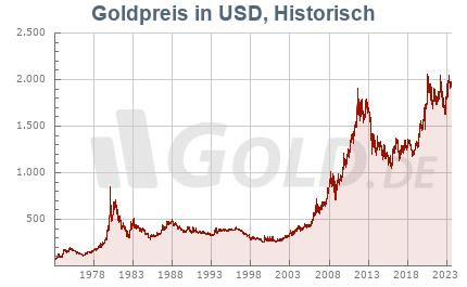 gold usd kurs