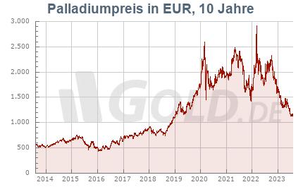 Historischer Palladiumkurs in Euro EUR