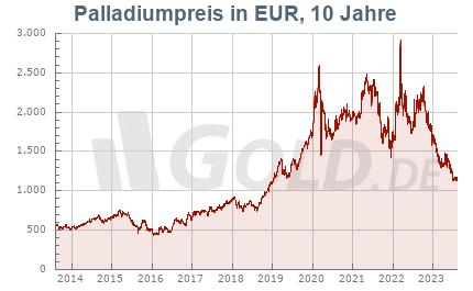 Palladiumkurs in EUR, 10 Jahre