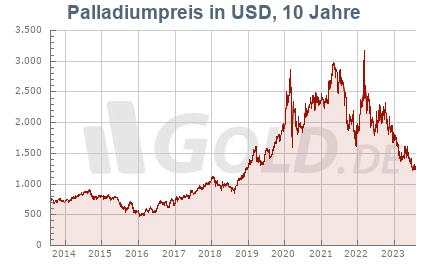 Palladiumkurs in USD, 10 Jahre