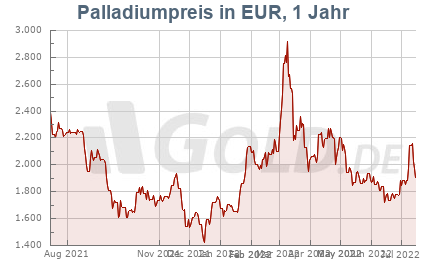 Palladiumkurs in Euro EUR, 1 Jahr