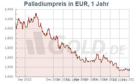Palladiumkurs in EUR, 1 Jahr