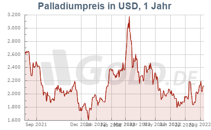Palladiumpreis 1 Jahr in US-Dollar