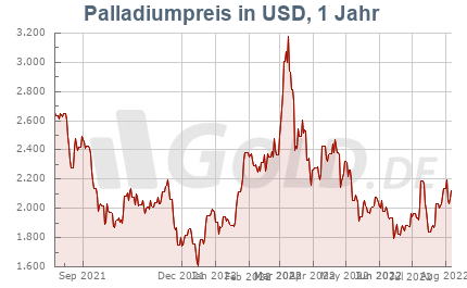 Palladiumkurs in USD, 1 Jahr
