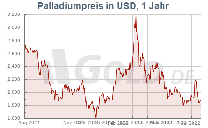 Palladiumkurs in USD, 1 Jahr