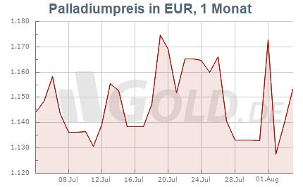 Palladiumkurs in Euro EUR, 1 Monat
