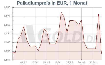 Palladiumkurs in EUR, 1 Monat