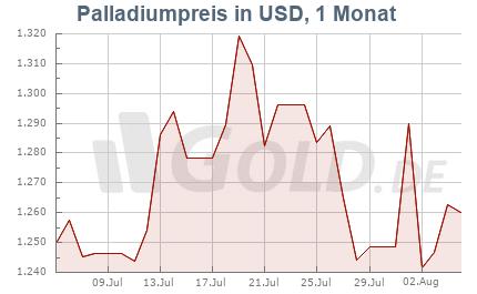 Palladiumkurs in USD, 1 Monat